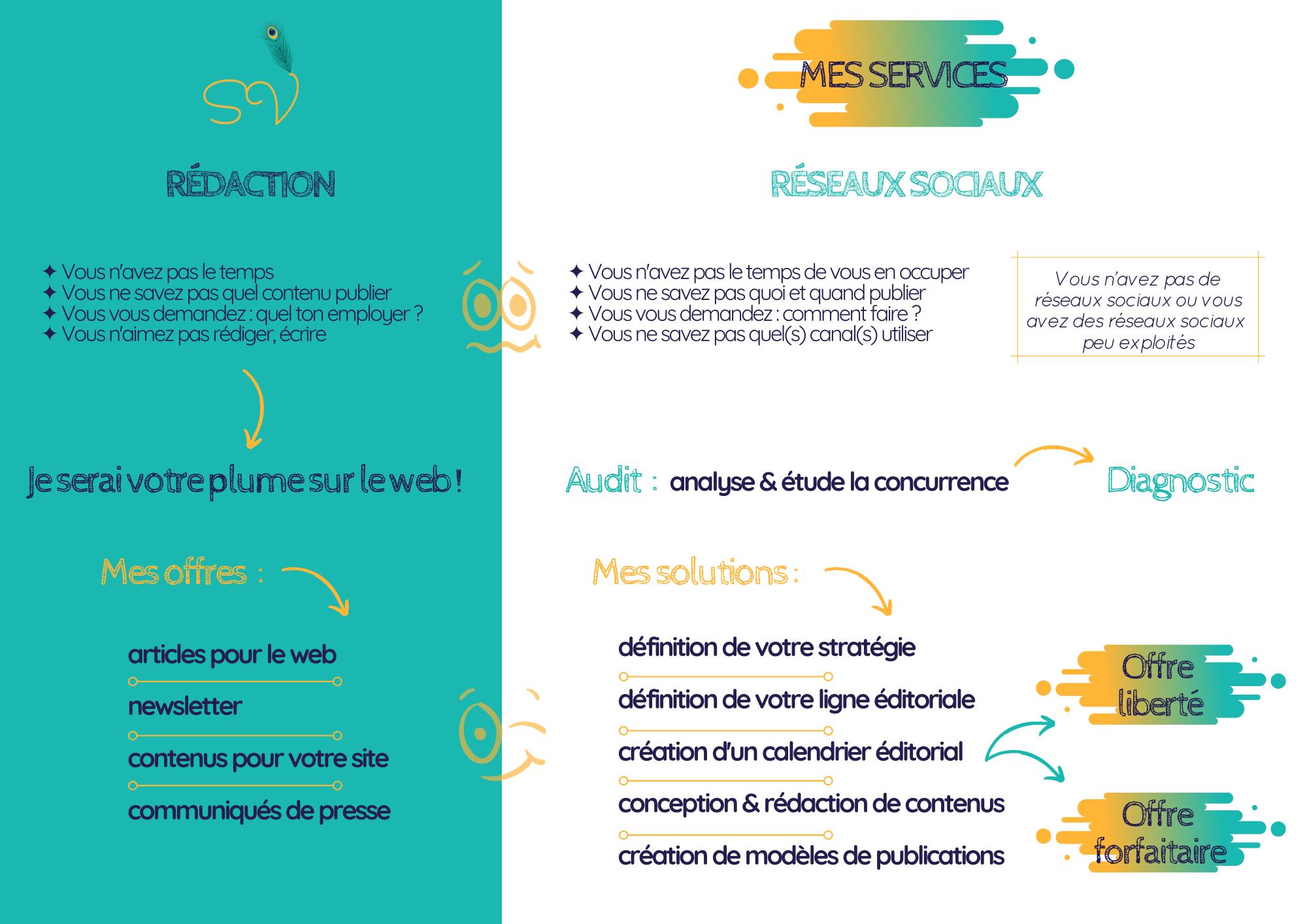 Services community management et redaction web